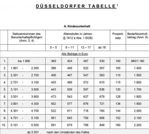Duesseldorfer-Tabelle-2020